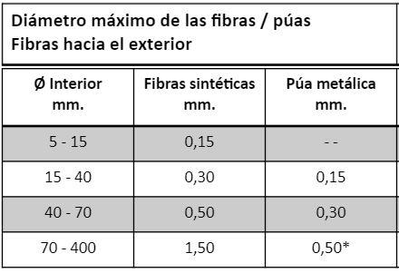cepillo_espiral_interior_medidas_fibras