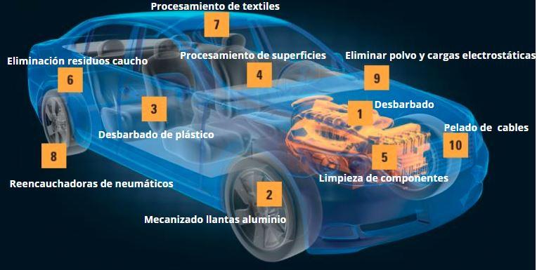 Cepillos Para Industria Del Automóvil